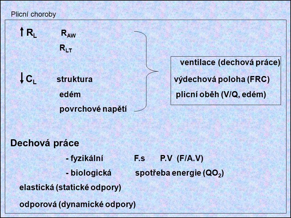 R L R AW R LT ventilace (dechová práce) C L struktura výdechová poloha (FRC) edém plicní oběh (V/Q, edém) povrchové napětí Dechová práce - fyzikální F.s P.V (F/A.V) - biologická spotřeba energie (QO 2 ) elastická (statické odpory) odporová (dynamické odpory) Plicní choroby
