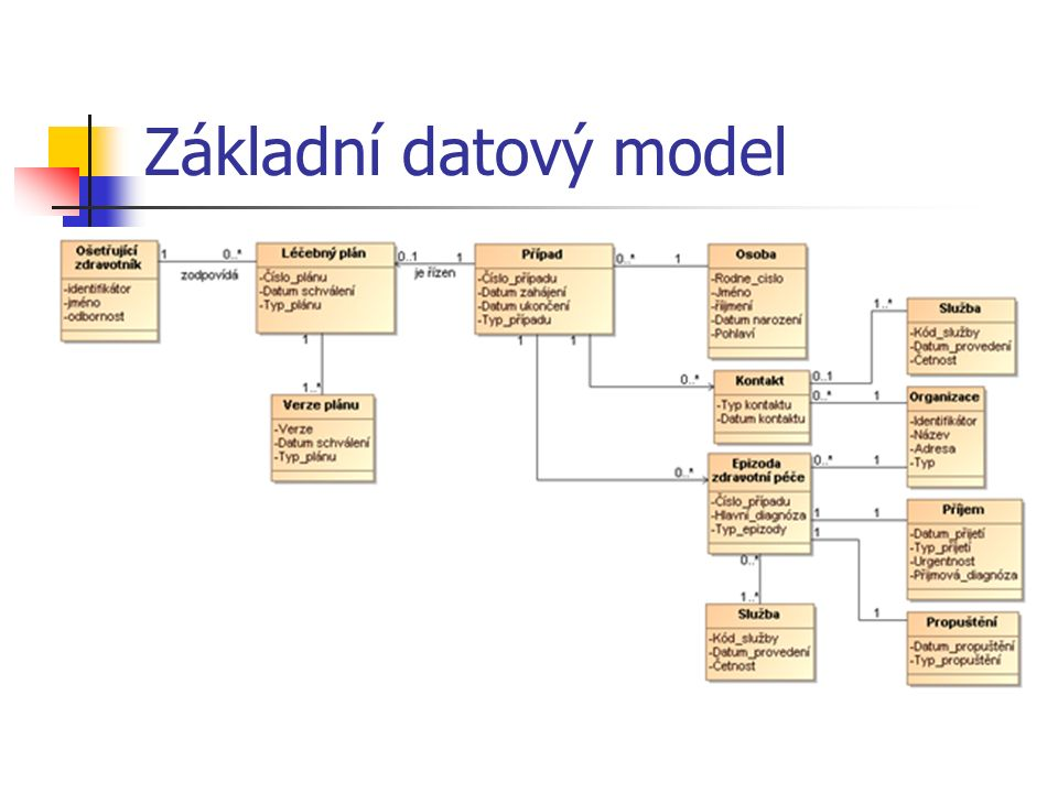 Základní datový model