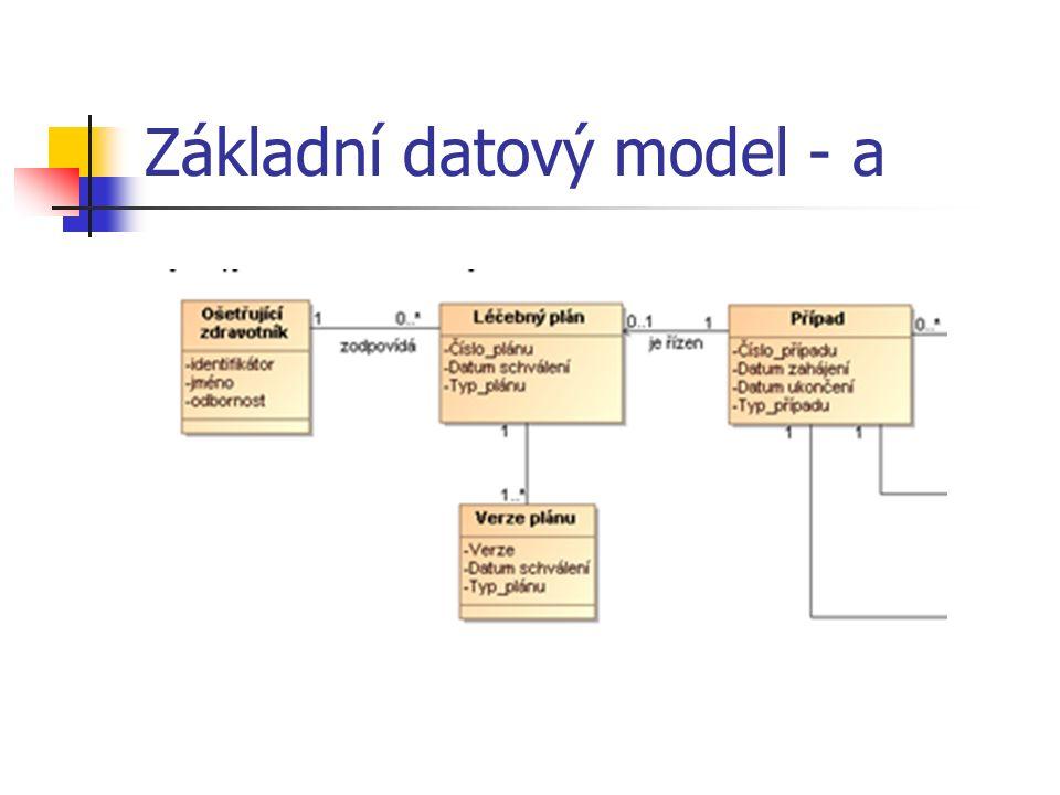 Základní datový model - a