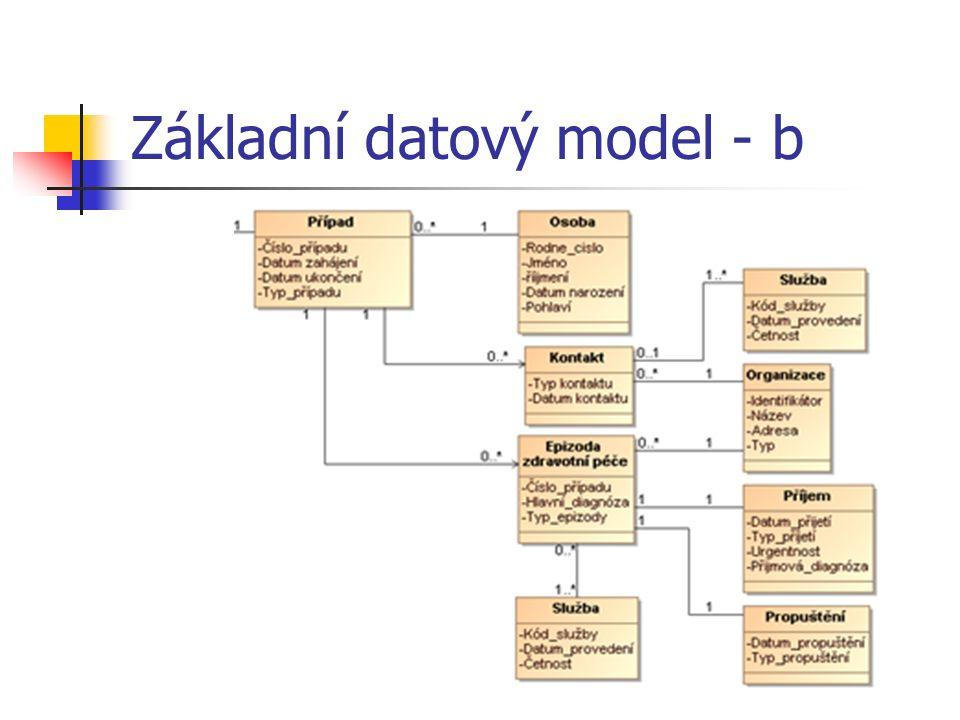 Základní datový model - b