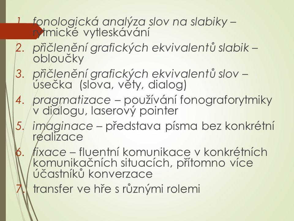 sedm základních kroků 1.fonologická analýza slov na slabiky – rytmické vytleskávání 2.přičlenění grafických ekvivalentů slabik – obloučky 3.přičlenění