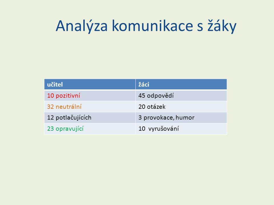 Analýza komunikace s žáky učitelžáci 10 pozitivní45 odpovědí 32 neutrální20 otázek 12 potlačujících3 provokace, humor 23 opravující10 vyrušování
