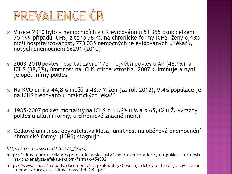  V roce 2010 bylo v nemocnicích v ČR evidováno u 51 365 osob celkem 75 199 případů ICHS, z toho 58,4% na chronické formy ICHS, ženy o 43% nižší hospitalizovanost, 773 035 nemocných je evidovaných u lékařů, nových onemocnění 56291 (2010)  2003-2010 pokles hospitalizací o 1/3, největší pokles u AP (48,9%) a ICHS (38,3%), úmrtnost na ICHS mírně vzrostla, 2007 kulminuje a nyní je opět mírný pokles  Na KVO umírá 44,8 % mužů a 48,7 % žen (za rok 2012), 9,4% populace je na ICHS sledováno u praktických lékařů  1985-2007 pokles mortality na ICHS o 66,2% u M a o 65,4% u Ž, výrazný pokles u akutní formy, u chronické značně menší  Celkově úmrtnost obyvatelstva klesá, úmrtnost na oběhová onemocnění chronické formy (ICHS) stagnuje http://uzis.cz/system/files/24_12.pdf http://zdravi.euro.cz/clanek/priloha-lekarske-listy/vliv-prevence-a-lecby-na-pokles-umrtnosti- na-ichs-analyza-efektu-skupin-farmak-454032 http://www.szu.cz/uploads/documents/czzp/aktuality/Cesi_ziji_dele_ale_trapi_je_civilizacni _nemoci/Zprava_o_zdravi_obyvatel_CR_.pdf