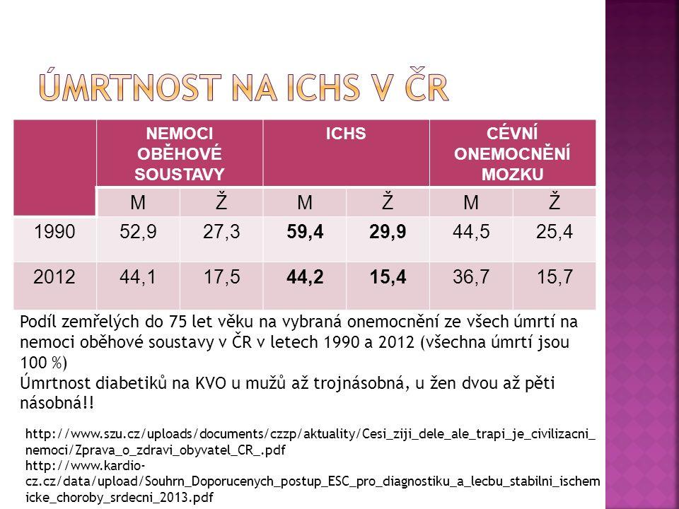 NEMOCI OBĚHOVÉ SOUSTAVY ICHSCÉVNÍ ONEMOCNĚNÍ MOZKU MŽMŽMŽ 199052,927,359,429,944,525,4 201244,117,544,215,436,715,7 Podíl zemřelých do 75 let věku na vybraná onemocnění ze všech úmrtí na nemoci oběhové soustavy v ČR v letech 1990 a 2012 (všechna úmrtí jsou 100 %) Úmrtnost diabetiků na KVO u mužů až trojnásobná, u žen dvou až pěti násobná!.