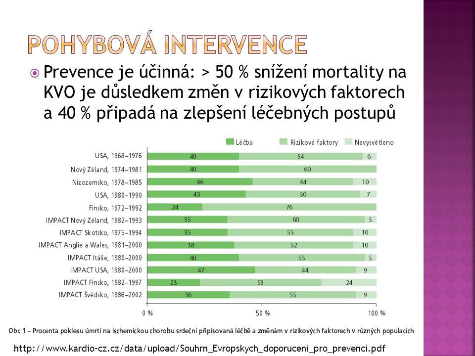  Prevence je účinná: > 50 % snížení mortality na KVO je důsledkem změn v rizikových faktorech a 40 % připadá na zlepšení léčebných postupů http://www.kardio-cz.cz/data/upload/Souhrn_Evropskych_doporuceni_pro_prevenci.pdf