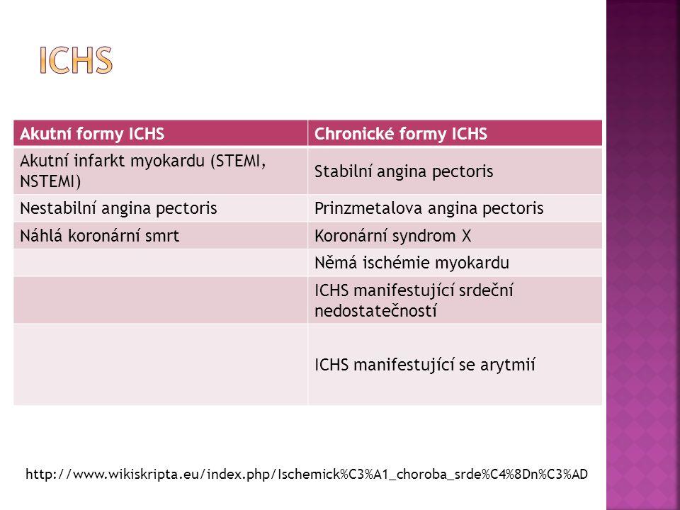 Akutní formy ICHSChronické formy ICHS Akutní infarkt myokardu (STEMI, NSTEMI) Stabilní angina pectoris Nestabilní angina pectorisPrinzmetalova angina