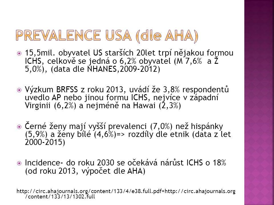  15,5mil. obyvatel US starších 20let trpí nějakou formou ICHS, celkově se jedná o 6,2% obyvatel (M 7,6% a Ž 5,0%), (data dle NHANES,2009-2012)  Výzk