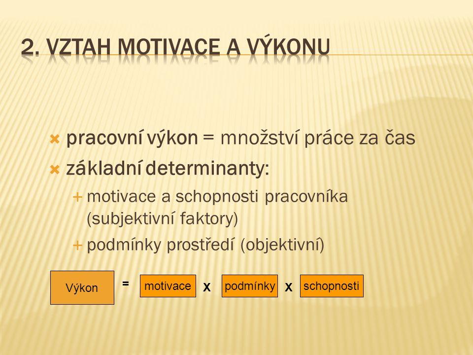  pracovní výkon = množství práce za čas  základní determinanty:  motivace a schopnosti pracovníka (subjektivní faktory)  podmínky prostředí (objektivní) Výkon = motivace X schopnostipodmínky X