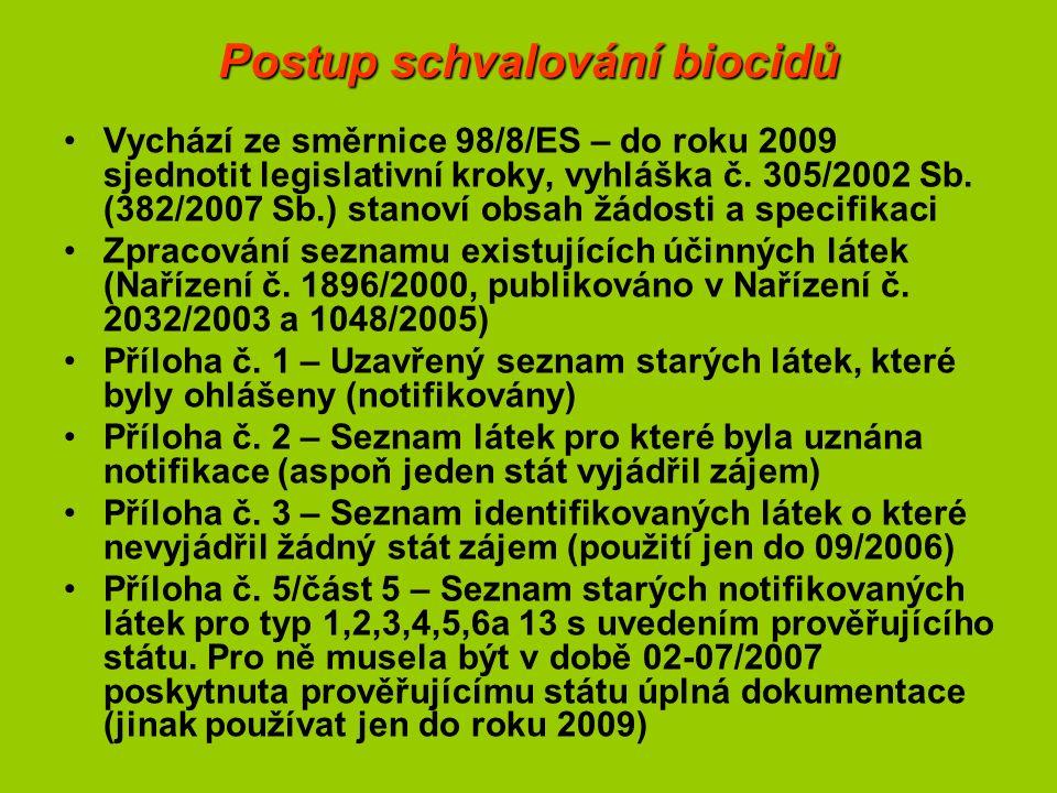 Postup schvalování biocidů Vychází ze směrnice 98/8/ES – do roku 2009 sjednotit legislativní kroky, vyhláška č. 305/2002 Sb. (382/2007 Sb.) stanoví ob