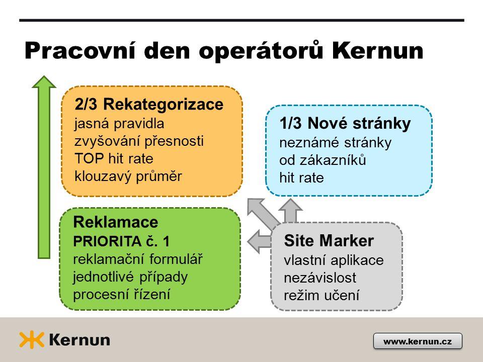 www.kernun.cz Pracovní den operátorů Kernun 2/3 Rekategorizace jasná pravidla zvyšování přesnosti TOP hit rate klouzavý průměr 1/3 Nové stránky neznámé stránky od zákazníků hit rate Reklamace PRIORITA č.