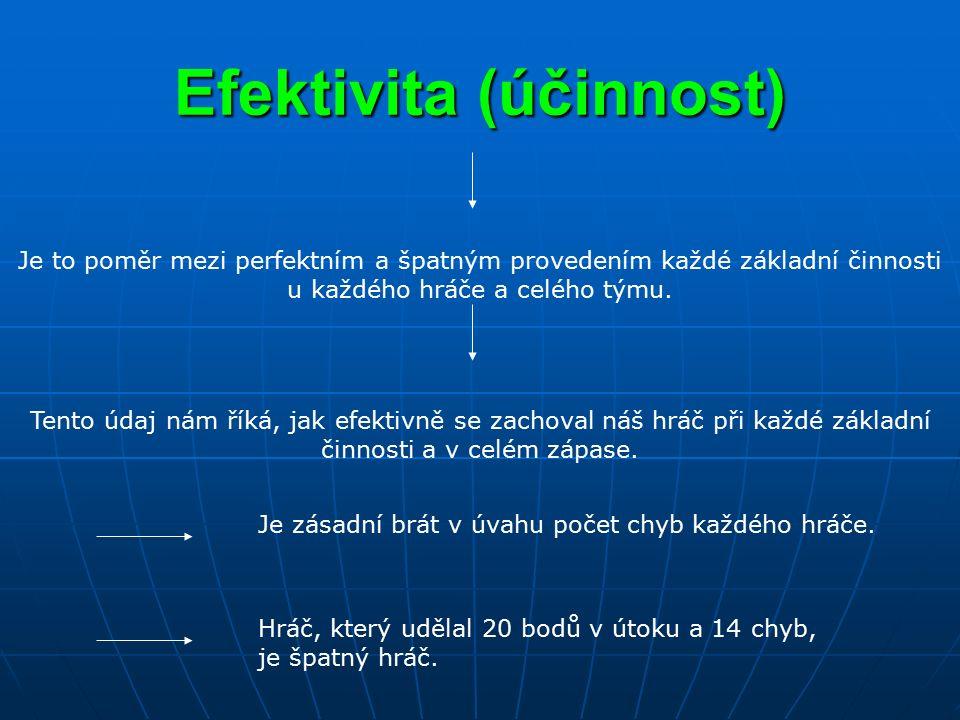 Efektivita (účinnost) Je to poměr mezi perfektním a špatným provedením každé základní činnosti u každého hráče a celého týmu. Tento údaj nám říká, jak