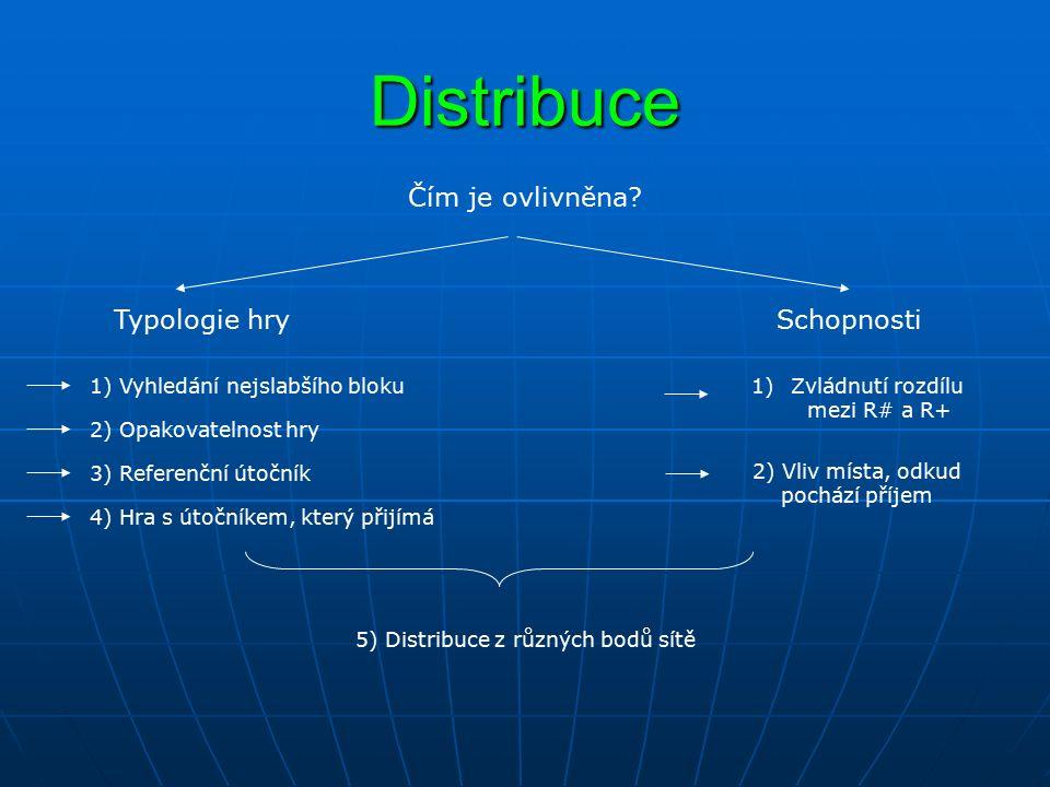 Distribuce Typologie hry 1) Vyhledání nejslabšího bloku Čím je ovlivněna? Schopnosti 2) Opakovatelnost hry 2) Vliv místa, odkud pochází příjem 1)Zvlád