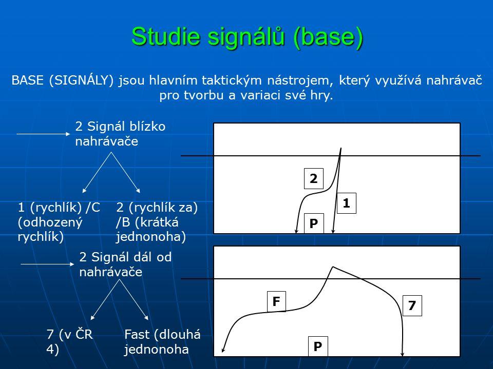 Studie signálů (base) 2 Signál blízko nahrávače BASE (SIGNÁLY) jsou hlavním taktickým nástrojem, který využívá nahrávač pro tvorbu a variaci své hry.