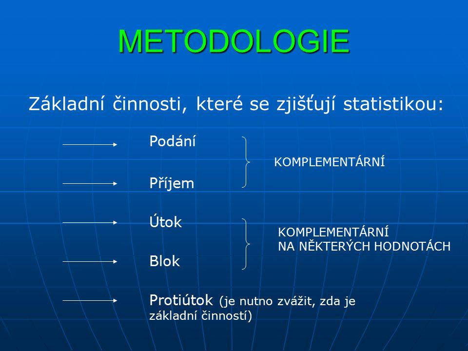 METODOLOGIE Základní činnosti, které se zjišťují statistikou: Podání Příjem Útok Blok Protiútok (je nutno zvážit, zda je základní činností) KOMPLEMENTÁRNÍ NA NĚKTERÝCH HODNOTÁCH