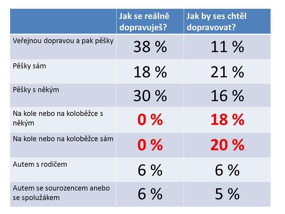 Jak se reálně dopravuješ? Jak by ses chtěl dopravovat? Veřejnou dopravou a pak pěšky 38 %11 % Pěšky sám 18 %21 % Pěšky s někým 30 %16 % Na kole nebo n