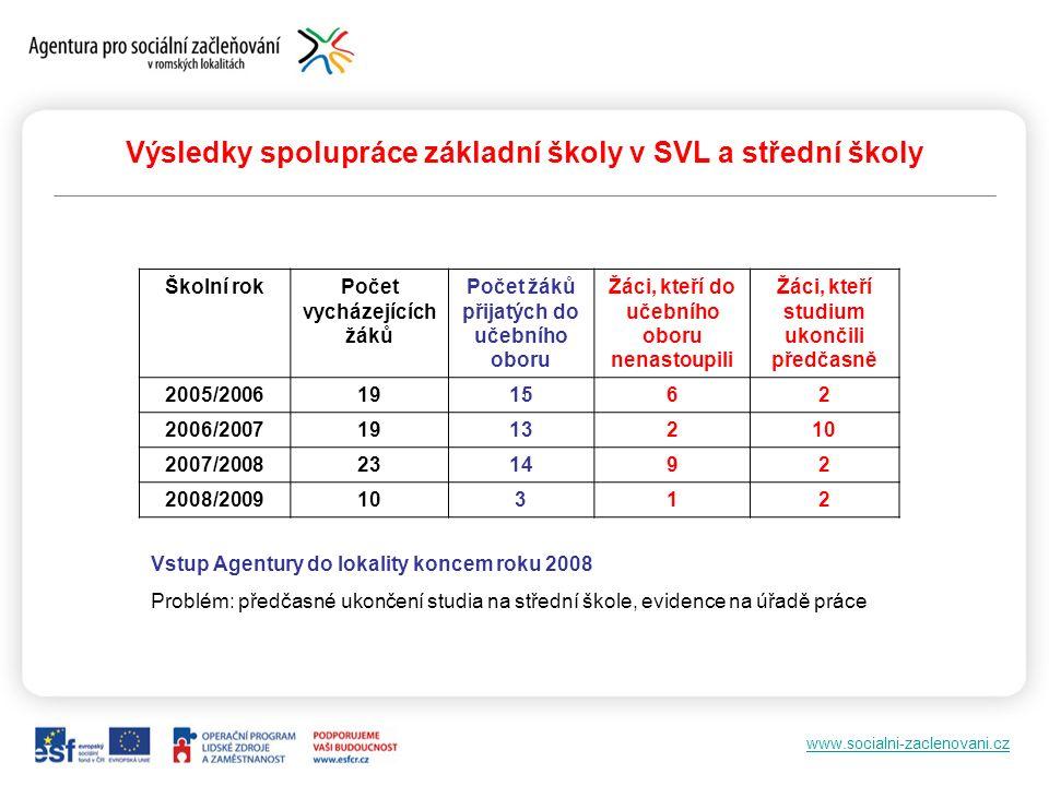 www.socialni-zaclenovani.cz Výsledky spolupráce základní školy v SVL a střední školy Školní rokPočet vycházejících žáků Počet žáků přijatých do učební