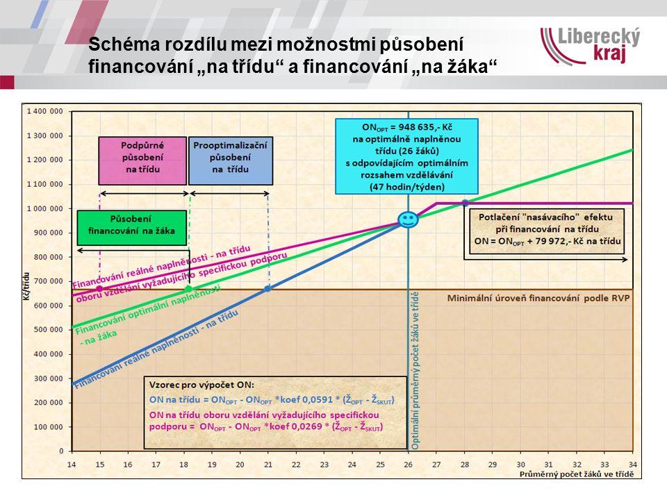 """Schéma rozdílu mezi možnostmi působení financování """"na třídu a financování """"na žáka"""