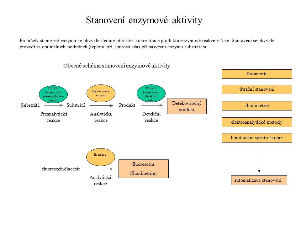 Stanovení enzymové aktivity Pro účely stanovení enzymu se obvykle sleduje přírustek koncentrace produktu enzymové reakce v čase.