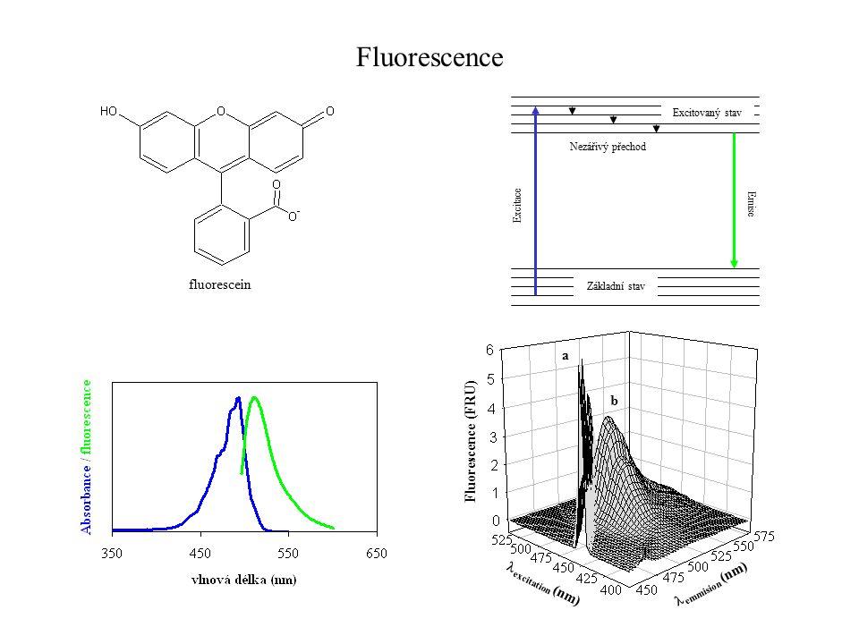 Základní stav Excitace Emise Excitovaný stav Nezářivý přechod Fluorescence (FRU) emmision (nm) excitation (nm) a b Fluorescence fluorescein
