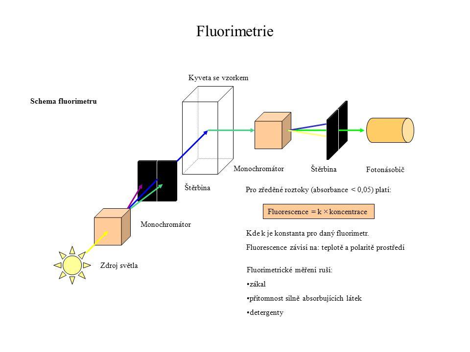 Zdroj světla Monochromátor Štěrbina Kyveta se vzorkem Monochromátor Štěrbina Fotonásobič Fluorimetrie Schema fluorimetru Pro zředěné roztoky (absorbance < 0,05) platí: Fluorescence = k  koncentrace Kde k je konstanta pro daný fluorimetr.