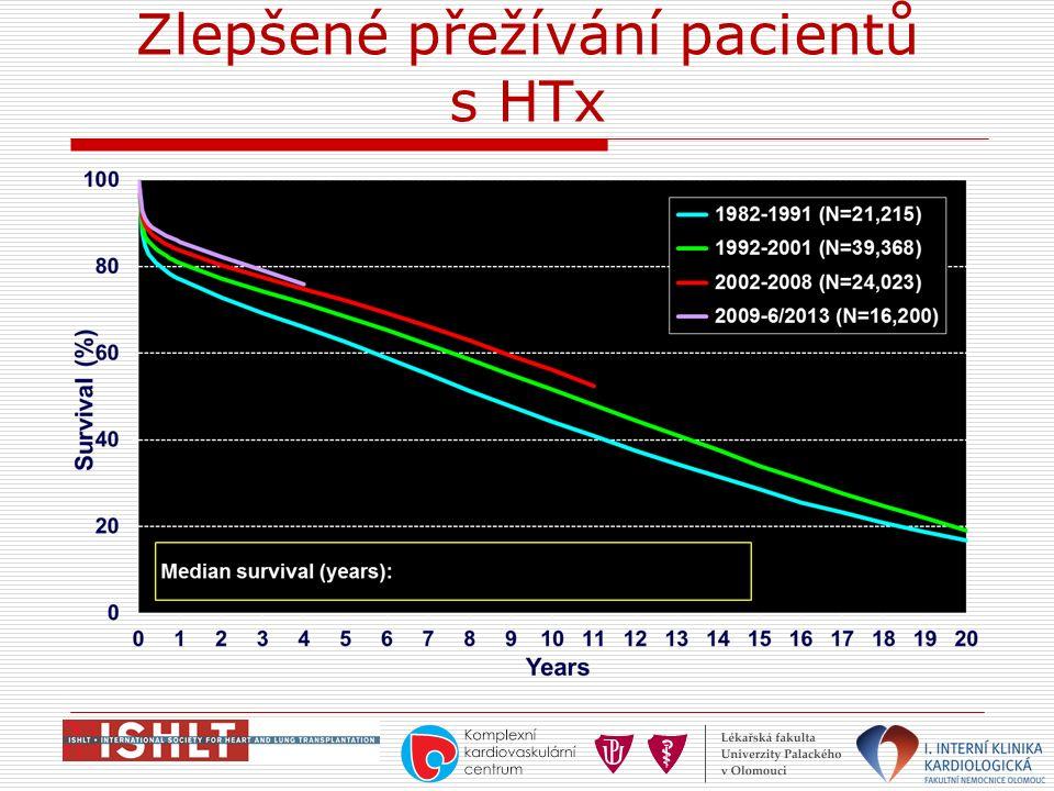 Zlepšené přežívání pacientů s HTx