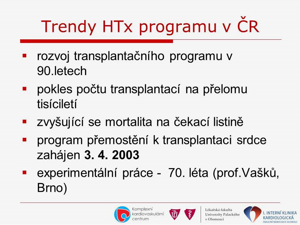 Trendy HTx programu v ČR  rozvoj transplantačního programu v 90.letech  pokles počtu transplantací na přelomu tisíciletí  zvyšující se mortalita na