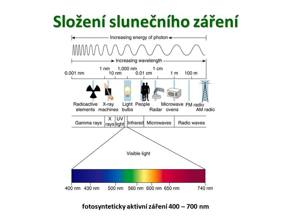 Složeníslunečníhozáření Složení slunečního záření fotosynteticky aktivní záření 400 – 700 nm
