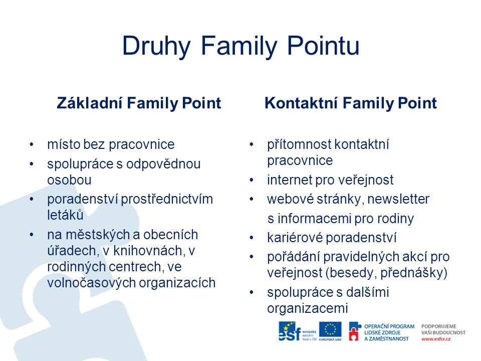 Druhy Family Pointu Základní Family Point místo bez pracovnice spolupráce s odpovědnou osobou poradenství prostřednictvím letáků na městských a obecních úřadech, v knihovnách, v rodinných centrech, ve volnočasových organizacích Kontaktní Family Point přítomnost kontaktní pracovnice internet pro veřejnost webové stránky, newsletter s informacemi pro rodiny kariérové poradenství pořádání pravidelných akcí pro veřejnost (besedy, přednášky) spolupráce s dalšími organizacemi