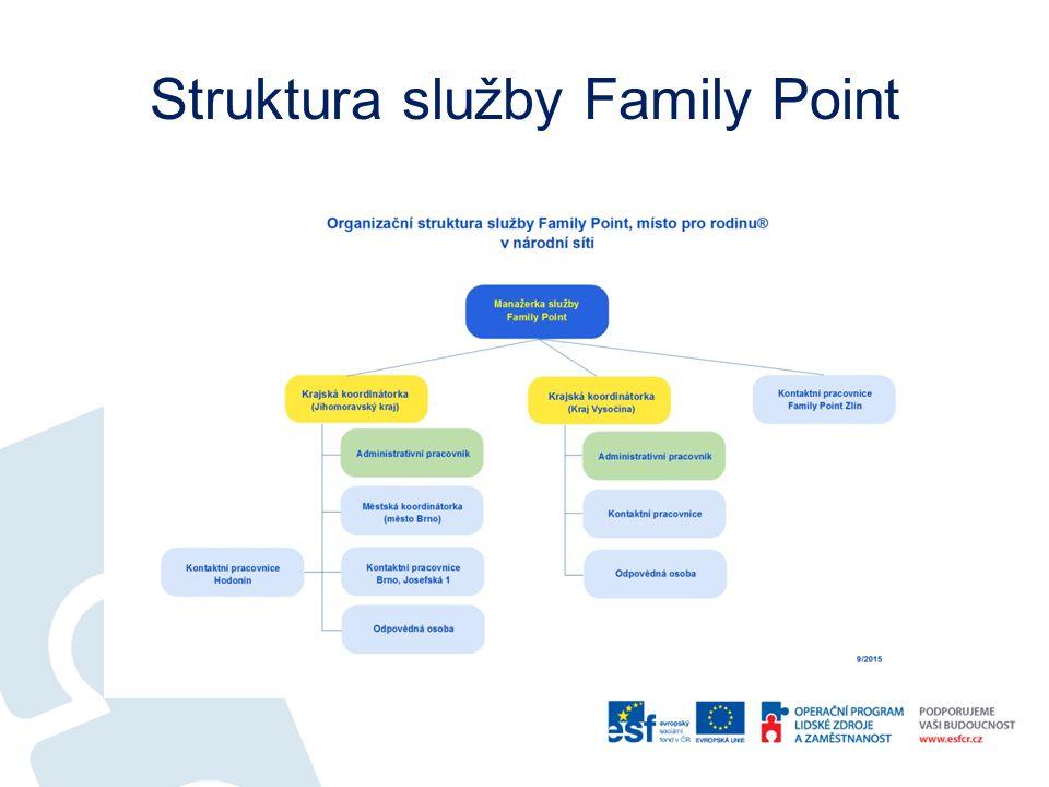 Struktura služby Family Point