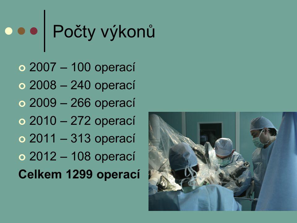 Počty výkonů 2007 – 100 operací 2008 – 240 operací 2009 – 266 operací 2010 – 272 operací 2011 – 313 operací 2012 – 108 operací Celkem 1299 operací