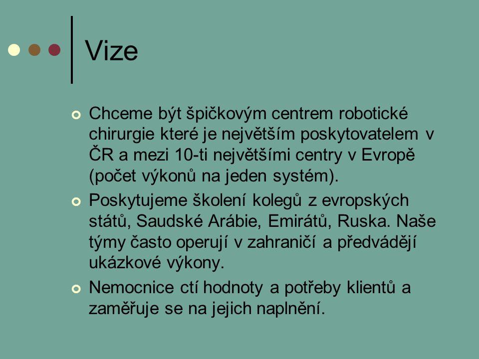 Vize Chceme být špičkovým centrem robotické chirurgie které je největším poskytovatelem v ČR a mezi 10-ti největšími centry v Evropě (počet výkonů na jeden systém).