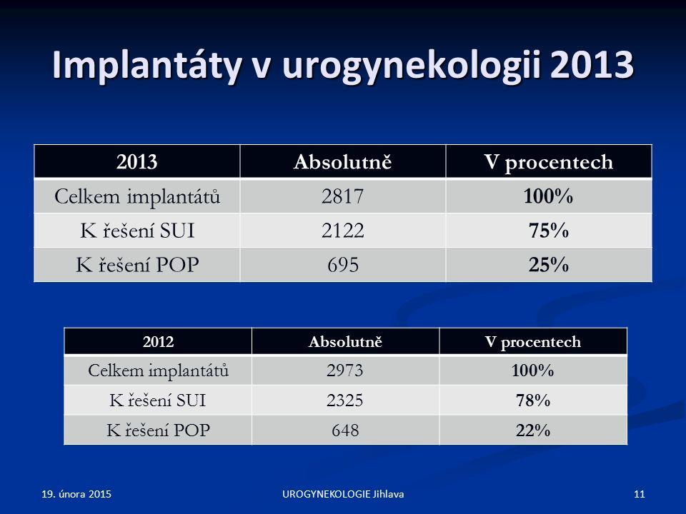 Implantáty v urogynekologii 2013 2013AbsolutněV procentech Celkem implantátů2817100% K řešení SUI212275% K řešení POP69525% 19.