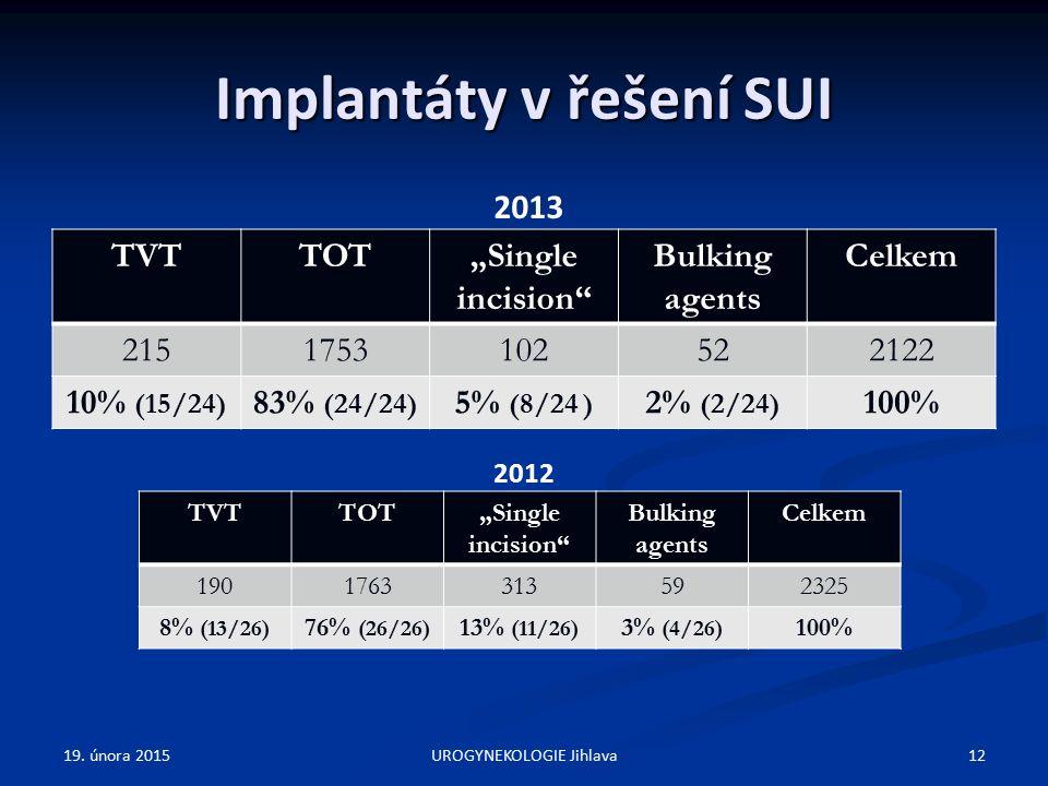 """Implantáty v řešení SUI TVTTOT""""Single incision Bulking agents Celkem 2151753102522122 10% (15/24) 83% (24/24) 5% (8/24 ) 2% (2/24) 100% 19."""