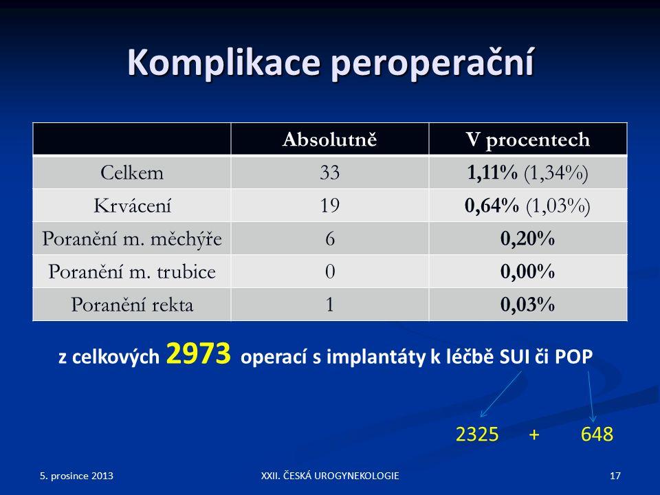 Komplikace peroperační AbsolutněV procentech Celkem331,11% (1,34%) Krvácení190,64% (1,03%) Poranění m.