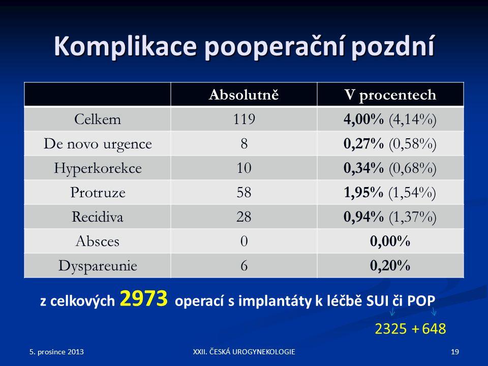 Komplikace pooperační pozdní AbsolutněV procentech Celkem1194,00% (4,14%) De novo urgence80,27% (0,58%) Hyperkorekce100,34% (0,68%) Protruze581,95% (1,54%) Recidiva280,94% (1,37%) Absces00,00% Dyspareunie60,20% 5.