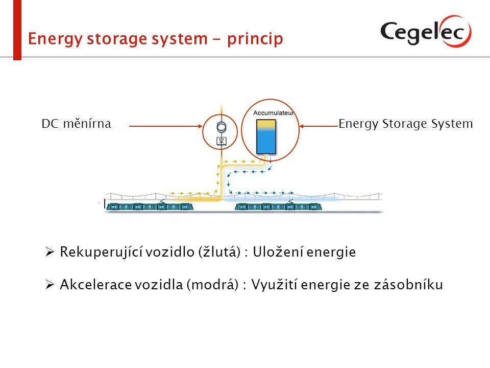 DC měnírna Energy Storage System Energy storage system - princip  Rekuperující vozidlo (žlutá) : Uložení energie  Akcelerace vozidla (modrá) : Využi
