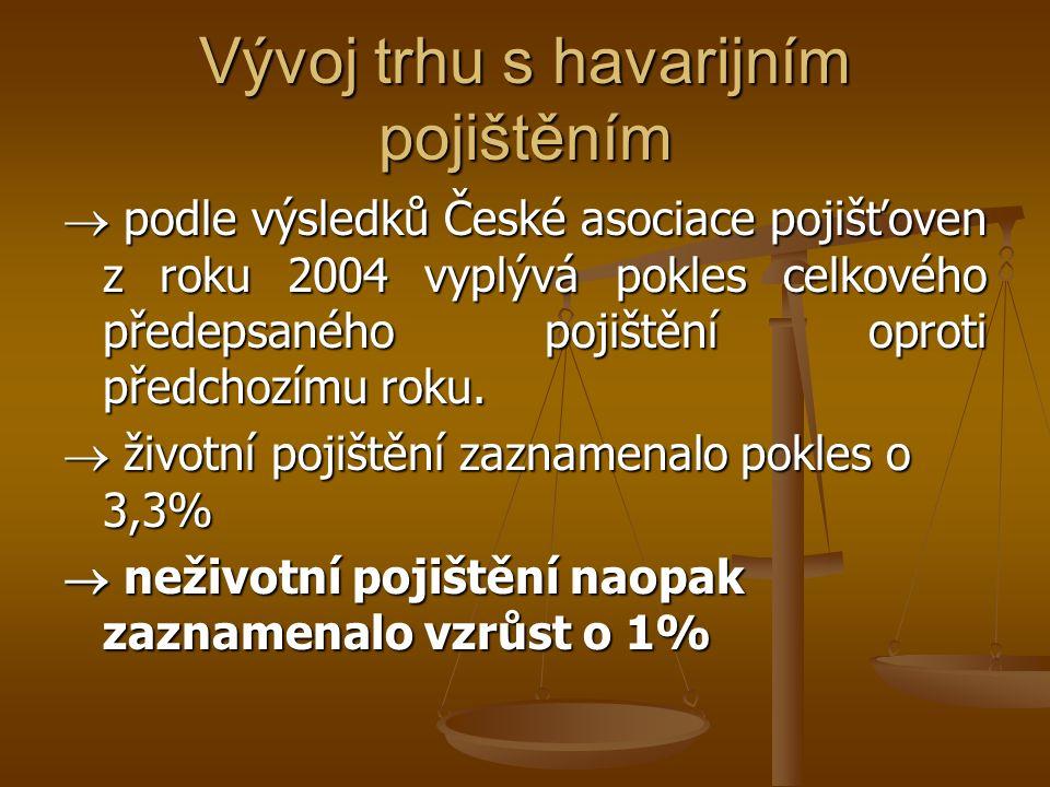 Vývoj trhu s havarijním pojištěním  podle výsledků České asociace pojišťoven z roku 2004 vyplývá pokles celkového předepsaného pojištění oproti předchozímu roku.
