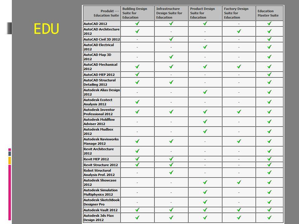 Autodesk Product Design Suite for Education 2013  Sada obsahuje tyto produkty:  AutoCAD Electrical  AutoCAD Mechanical  Autodesk Alias Design  Autodesk Inventor Professional  Autodesk Moldflow Adviser Adv.