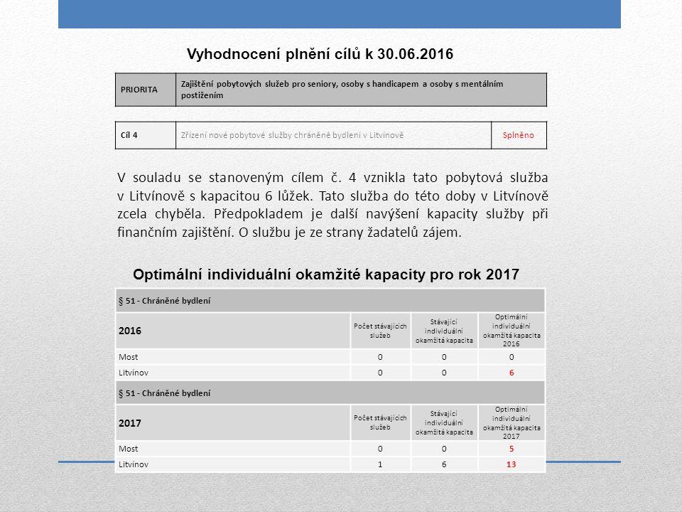 Cíl 4Zřízení nové pobytové služby chráněné bydlení v LitvínověSplněno V souladu se stanoveným cílem č. 4 vznikla tato pobytová služba v Litvínově s ka