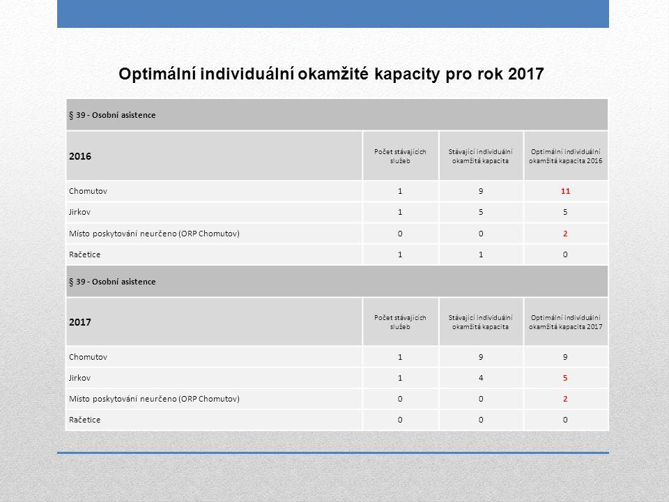 § 39 - Osobní asistence 2016 Počet stávajících služeb Stávající individuální okamžitá kapacita Optimální individuální okamžitá kapacita 2016 Chomutov1