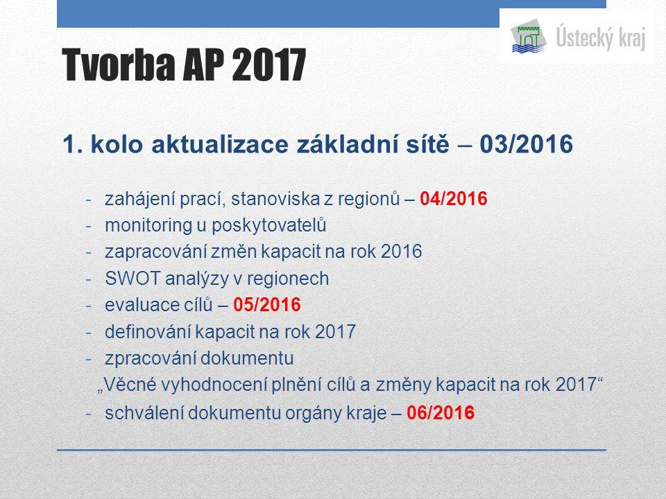 Tvorba AP 2017 1. kolo aktualizace základní sítě – 03/2016 -zahájení prací, stanoviska z regionů – 04/2016 -monitoring u poskytovatelů -zapracování zm