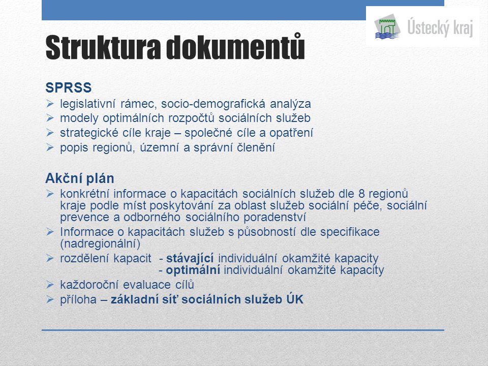 Struktura dokumentů SPRSS  legislativní rámec, socio-demografická analýza  modely optimálních rozpočtů sociálních služeb  strategické cíle kraje –