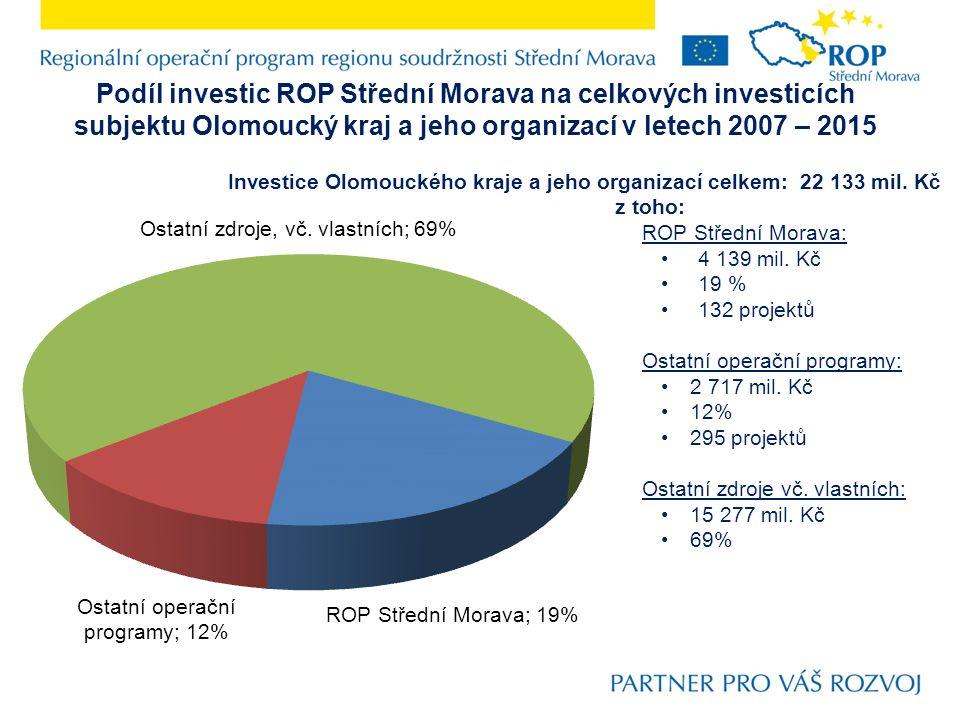 Podíl investic ROP Střední Morava na celkových investicích subjektu Olomoucký kraj a jeho organizací v letech 2007 – 2015 Investice Olomouckého kraje