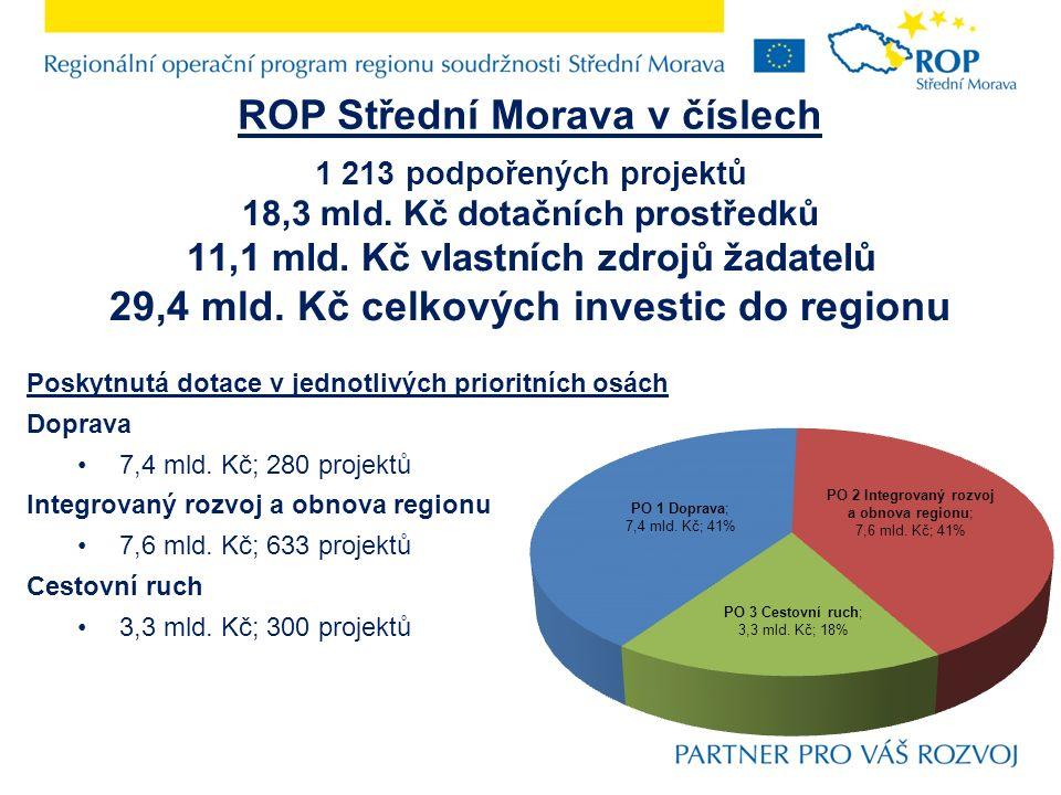 ROP Střední Morava v číslech 1 213 podpořených projektů 18,3 mld. Kč dotačních prostředků 11,1 mld. Kč vlastních zdrojů žadatelů 29,4 mld. Kč celkovýc
