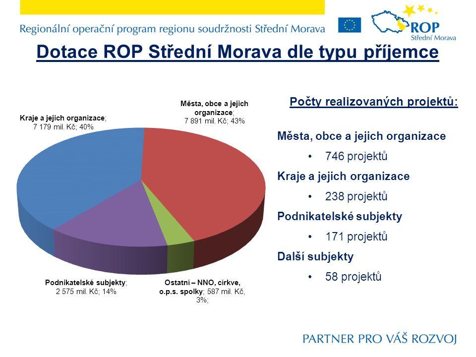 Dotace ROP Střední Morava dle typu příjemce Počty realizovaných projektů: Města, obce a jejich organizace 746 projektů Kraje a jejich organizace 238 projektů Podnikatelské subjekty 171 projektů Další subjekty 58 projektů