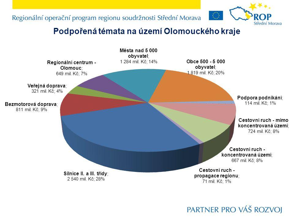 Změny v Olomouckém kraji dosažené realizací ROP Střední Morava Doprava – 154 projektů −celková poskytnutá dotace 3 672 mil.