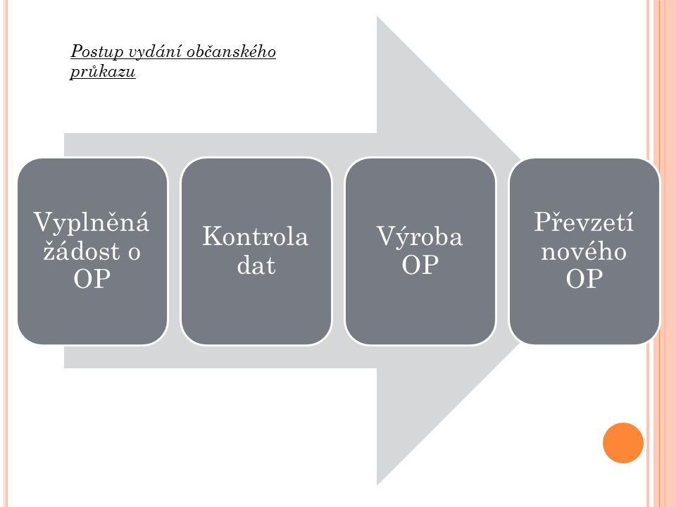 Vyplněná žádost o OP Kontrola dat Výroba OP Převzetí nového OP Postup vydání občanského průkazu