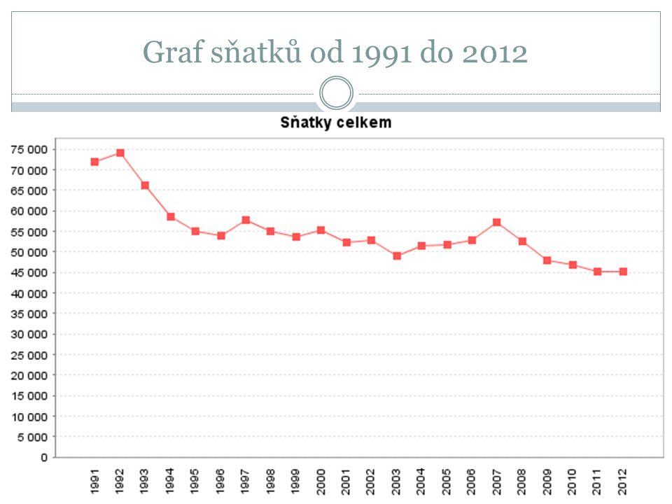 Graf sňatků od 1991 do 2012