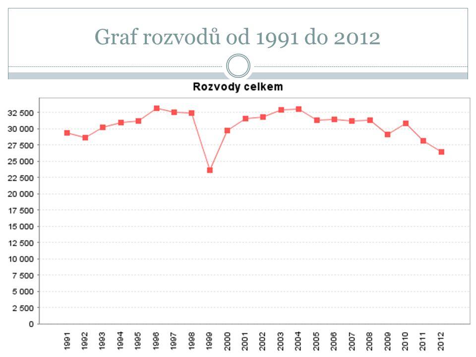 Graf rozvodů od 1991 do 2012
