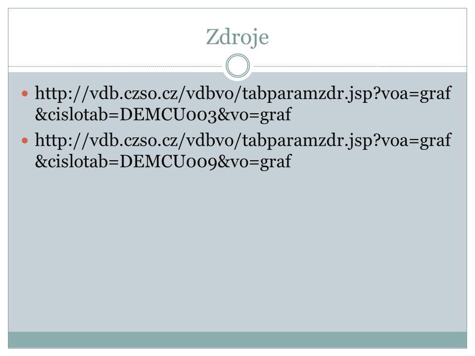 Zdroje http://vdb.czso.cz/vdbvo/tabparamzdr.jsp?voa=graf &cislotab=DEMCU003&vo=graf http://vdb.czso.cz/vdbvo/tabparamzdr.jsp?voa=graf &cislotab=DEMCU0
